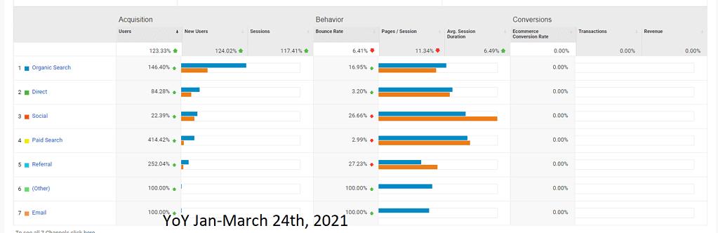 Google Analytics YoY Data